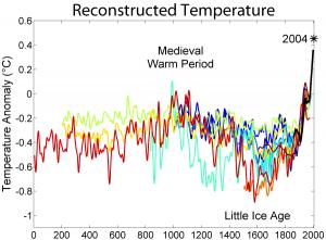medieval temperature